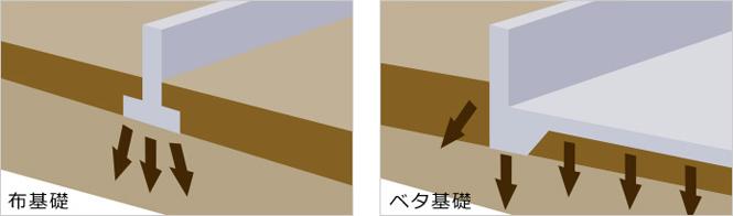 富士の家づくり 耐震性に優れた工法