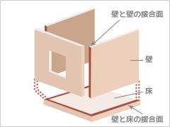 富士の家づくり 木造枠組み工法 2×4工法