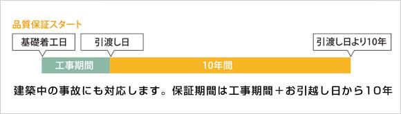 富士の家づくり 安心の10年ダブル保証 品質保証