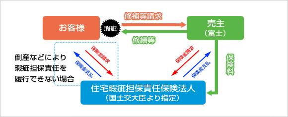 富士の家づくり 安心の10年ダブル保証