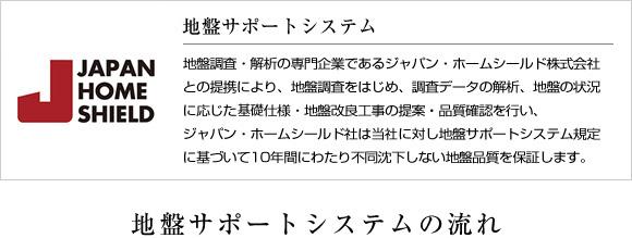 富士の家づくり 安心の土地保証 地盤サポートシステムの流れ