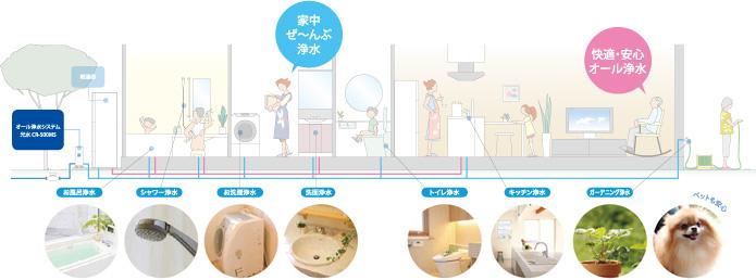 富士の家づくり 家中まるごと浄水