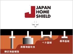 安心の保証とサポート 地盤安心保障制度